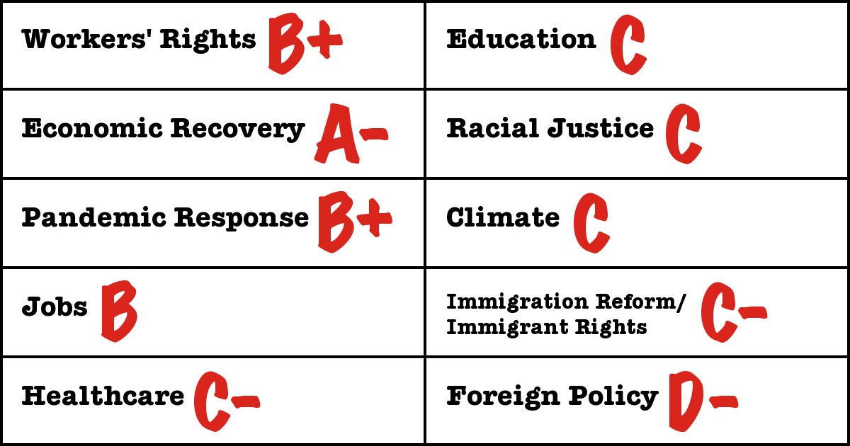 Workers Rights: B+, Economic Recovery: A-, Pandemic Response: B+, Jobs: B, Healthcare: C-, Education: C, Racial Justice: C, Climate: C, Immigration Reform/Immigrant Rights: C-, Foreign Policy: D-